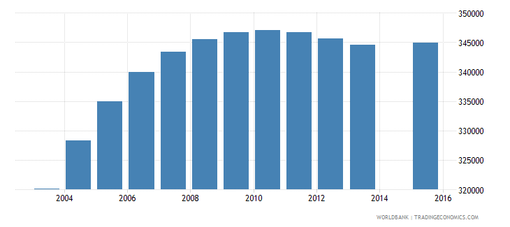 nepal population age 11 female wb data