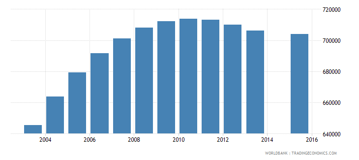 nepal population age 12 total wb data