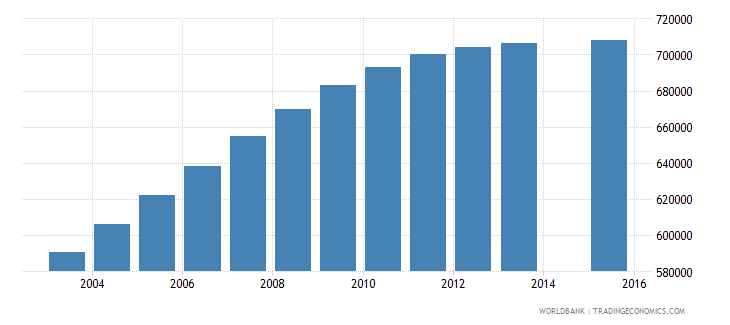 nepal population age 15 total wb data