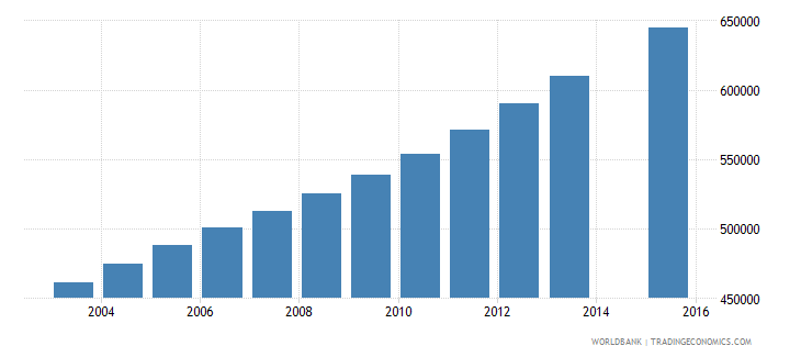 nepal population age 23 total wb data