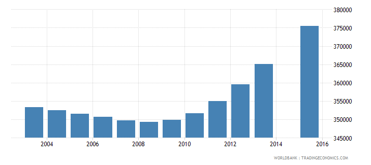 nepal population age 4 female wb data