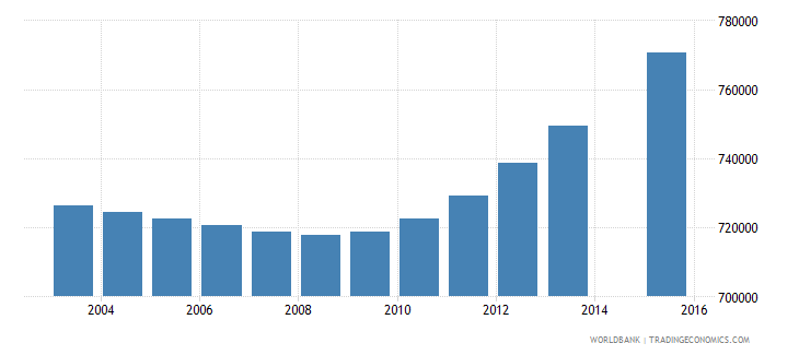 nepal population age 4 total wb data