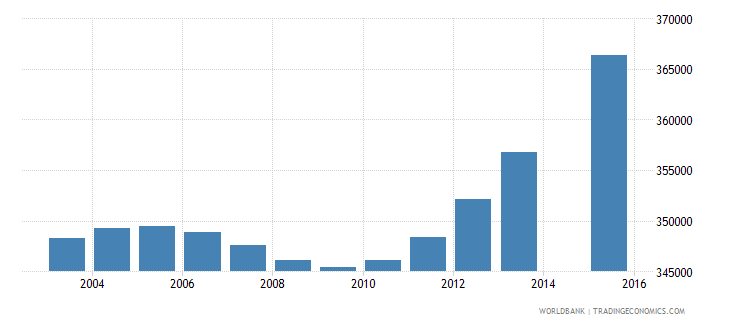 nepal population age 6 female wb data