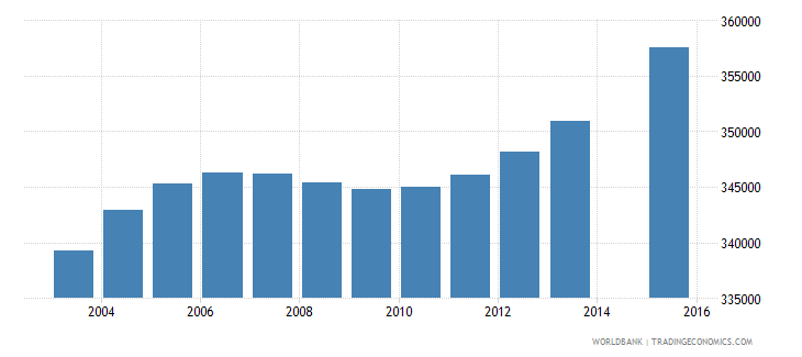 nepal population age 8 female wb data