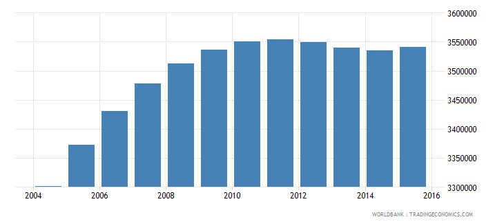 nepal population ages 10 14 total wb data