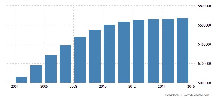 nepal population ages 10 17 total wb data