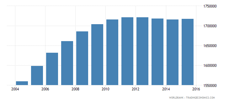 nepal population ages 11 15 female wb data