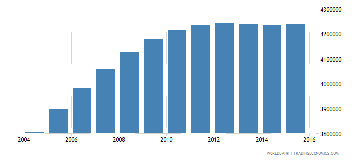nepal population ages 11 16 total wb data