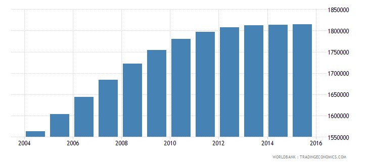 nepal population ages 13 17 male wb data