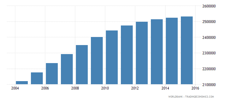 nepal population ages 13 19 male wb data