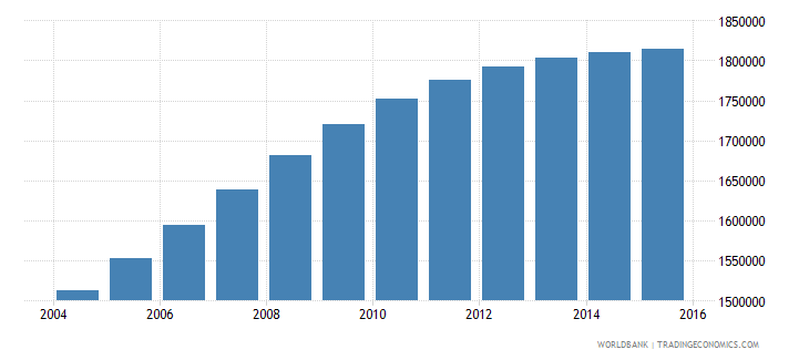 nepal population ages 14 18 male wb data
