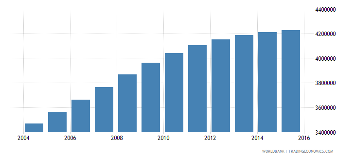 nepal population ages 14 19 total wb data