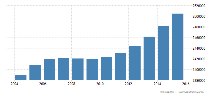 nepal population ages 5 11 female wb data