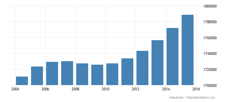 nepal population ages 6 10 female wb data