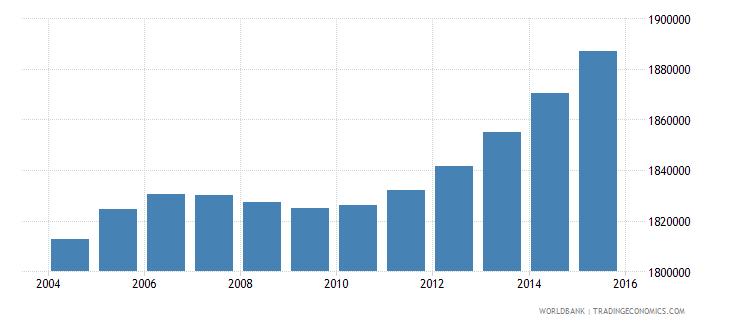 nepal population ages 6 10 male wb data