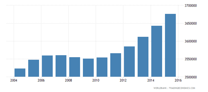 nepal population ages 6 10 total wb data