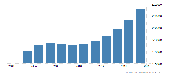 nepal population ages 6 11 male wb data