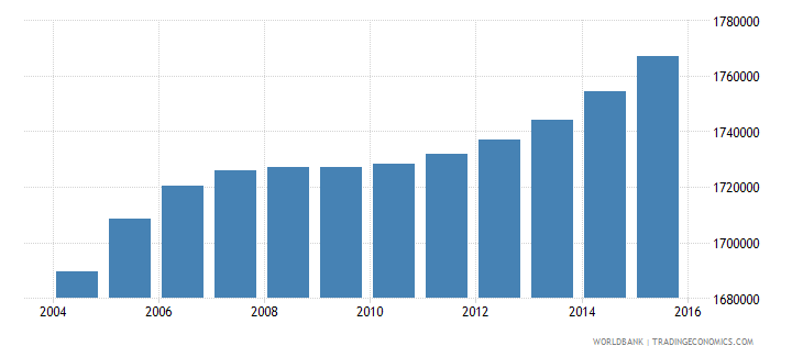 nepal population ages 7 11 female wb data