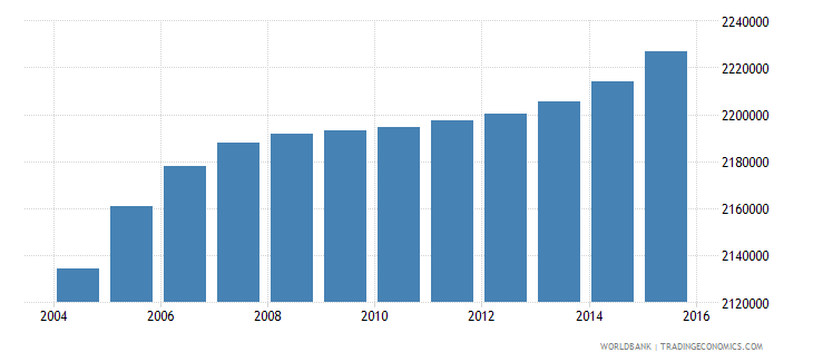 nepal population ages 7 12 male wb data