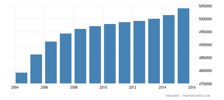 nepal population ages 7 13 total wb data