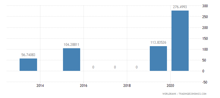 nepal present value of external debt percent of exports of goods services and income wb data
