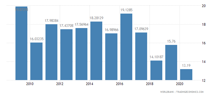 nepal public spending on education total percent of government expenditure wb data