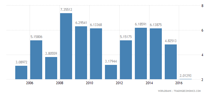 nepal services etc  value added annual percent growth wb data