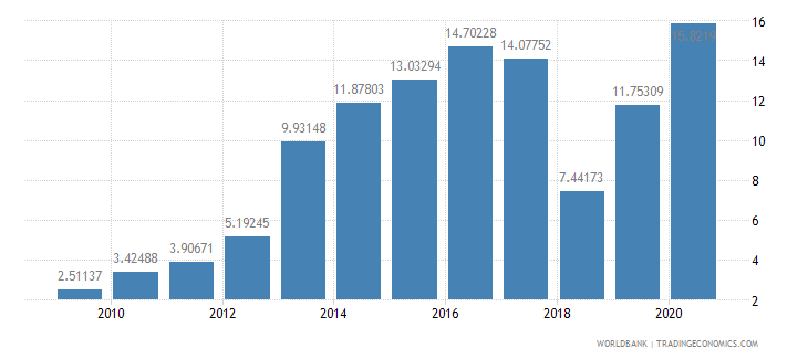 nepal short term debt percent of exports of goods services and income wb data