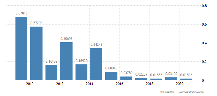 nepal taxes on exports percent of tax revenue wb data