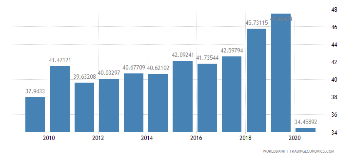 nepal taxes on goods and services percent of revenue wb data
