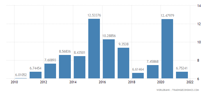 nepal total reserves in months of imports wb data