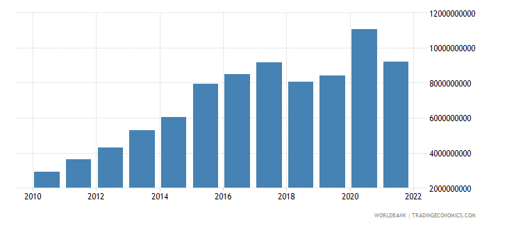 nepal total reserves minus gold us dollar wb data