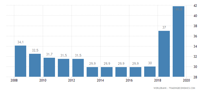 nepal total tax rate percent of profit wb data