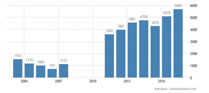nepal trademark applications total wb data