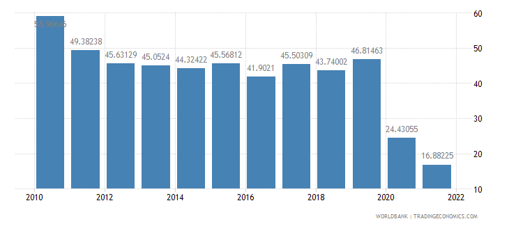 nepal travel services percent of commercial service exports wb data