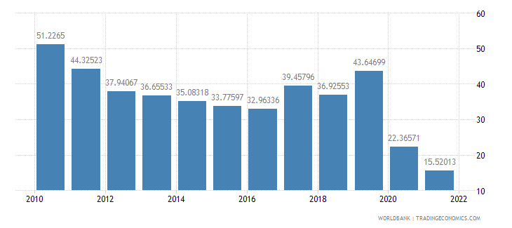 nepal travel services percent of service exports bop wb data