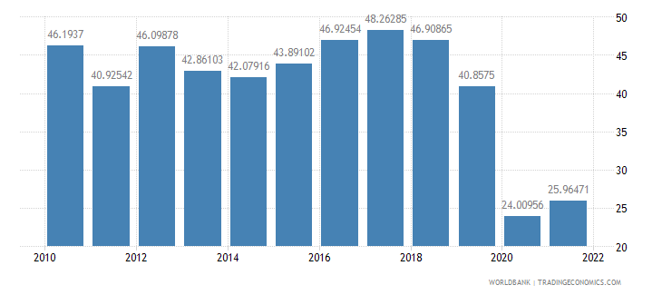 nepal travel services percent of service imports bop wb data