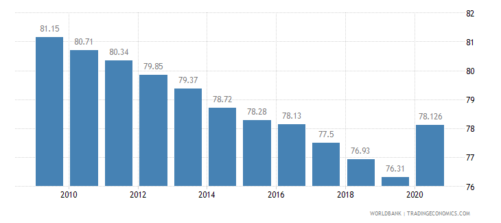 nepal vulnerable employment total percent of total employment wb data