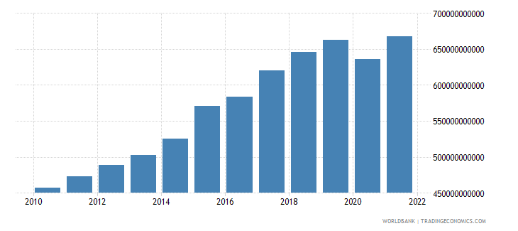 netherlands exports as a capacity to import constant lcu wb data