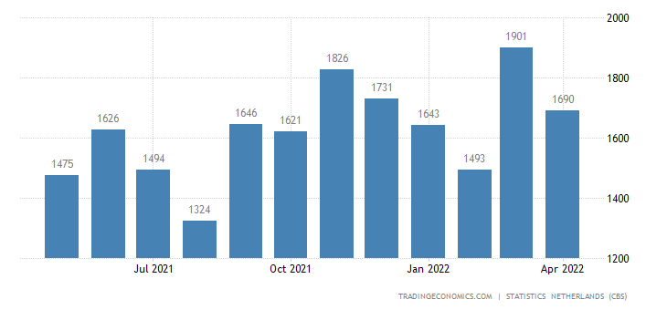 Netherlands Exports to Spain