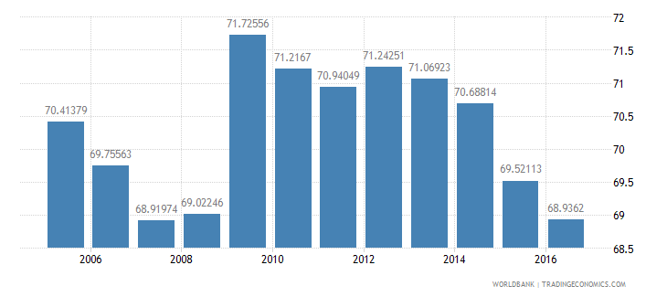 netherlands final consumption expenditure etc percent of gdp wb data