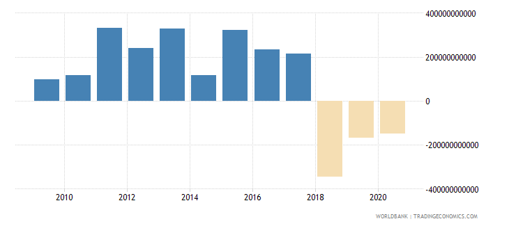 netherlands foreign direct investment net inflows bop us dollar wb data