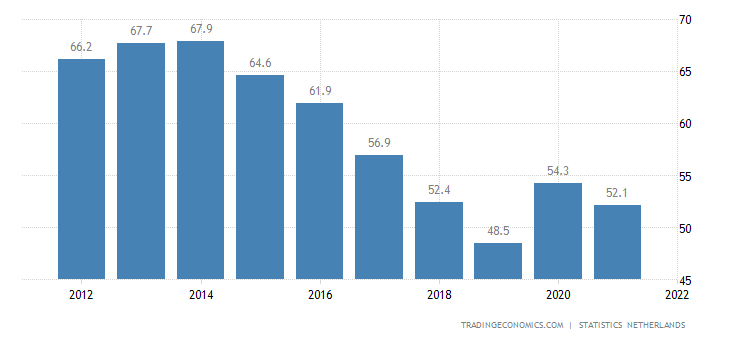 Netherlands Government Debt to GDP