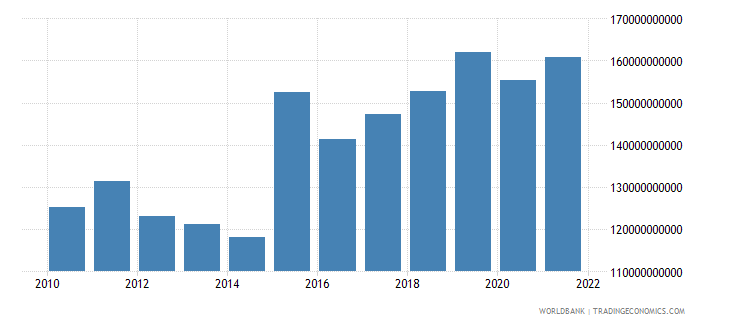 netherlands gross fixed capital formation constant lcu wb data