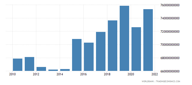 netherlands gross national expenditure constant 2000 us dollar wb data