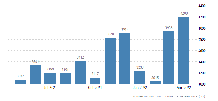 Netherlands Imports from United States