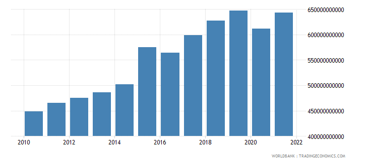 netherlands imports of goods and services constant 2000 us dollar wb data