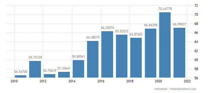 netherlands manufactures imports percent of merchandise imports wb data