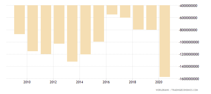 netherlands net current transfers from abroad us dollar wb data