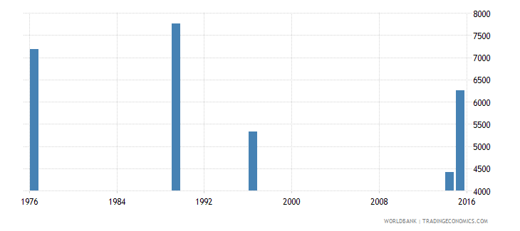 new caledonia adult illiterate population 15 years both sexes number wb data
